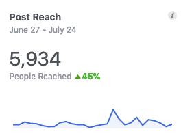 Facebook increased reach