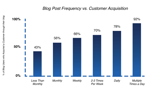 Blog post frequency vs customer acquisition. Source: Hubspot