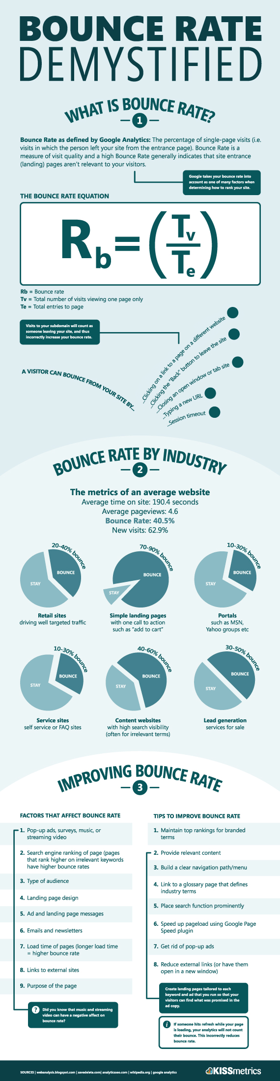 What is a bounce rate and how to improve yours