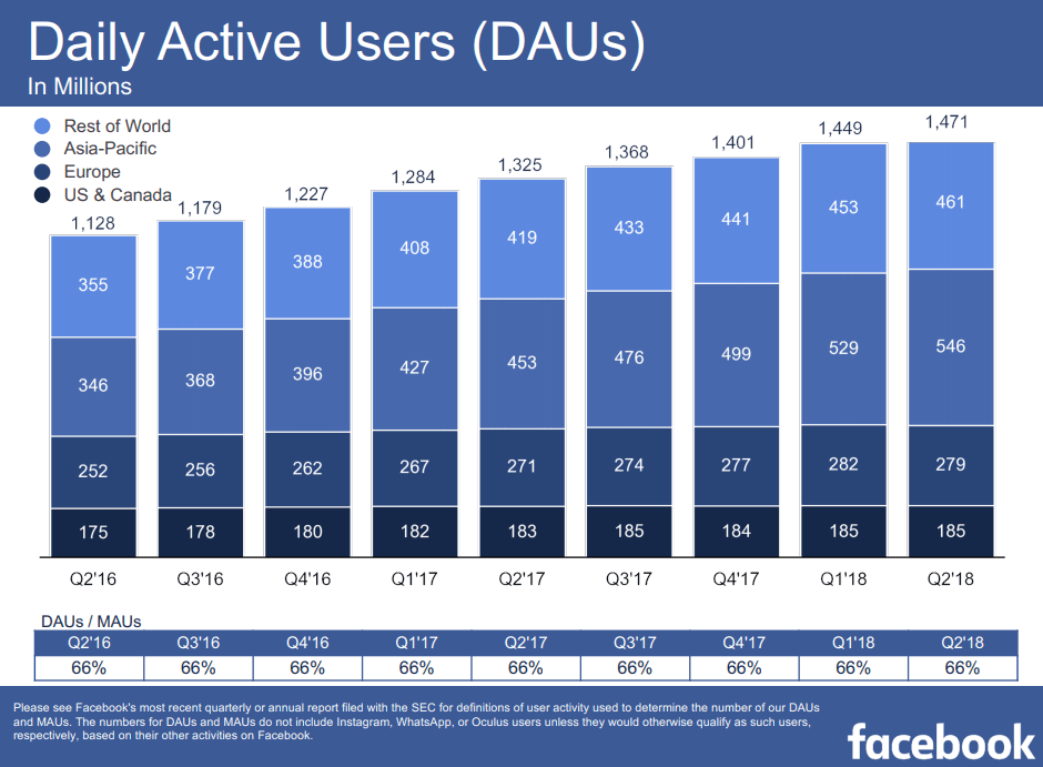 Facebook daily active users Q2